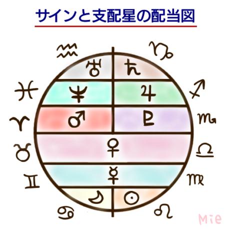サインと支配星の配当図